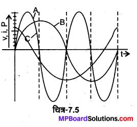 MP Board Class 12th Physics Solutions Chapter 7 प्रत्यावर्ती धारा img 25