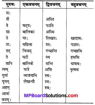 MP Board Class 6th Sanskrit Solutions Chapter 3 सर्वनामशब्दाः 27