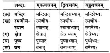 Mp Board Solution Class 6 Sanskrit