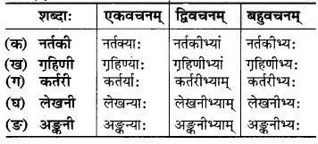 Class 6 Sanskrit Chapter 9 MP Board