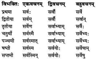 MP Board Class 7th Sanskrit व्याकरण-खण्डः img 14
