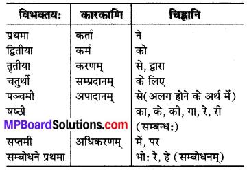 MP Board Class 7th Sanskrit व्याकरण-खण्डः img 24