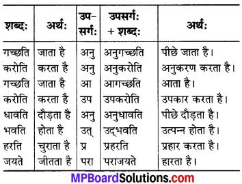 MP Board Class 7th Sanskrit व्याकरण-खण्डः img 30