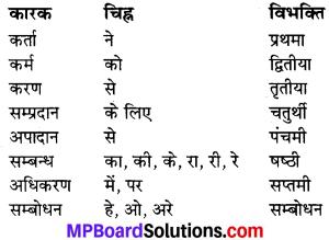 MP Board Class 7th Sanskrit व्याकरण-खण्डः img 33