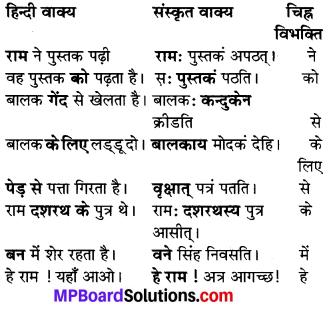 MP Board Class 7th Sanskrit व्याकरण-खण्डः img 35
