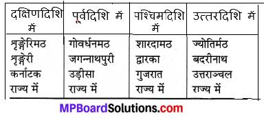 Sanskrit Class 7 Mp Board