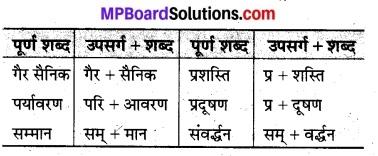 MP Board Class 8th Hindi Bhasha Bharti Solutions Chapter 10 प्राण जाएँ पर वृक्ष न जाए 4