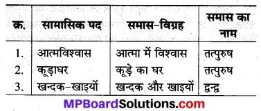 MP Board Class 8th Hindi Bhasha Bharti Solutions Chapter 2 आत्मविश्वास 2