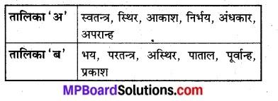 MP Board Class 8th Hindi Bhasha Bharti Solutions Chapter 8 गणितज्ञ, ज्योतिषी आर्यभट्ट 1