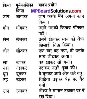 MP Board Class 8th Hindi Sugam Bharti Solutions Chapter 14 प्रेरक प्रसंग 7