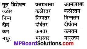 MP Board Class 8th Hindi Sugam Bharti Solutions Chapter 14 प्रेरक प्रसंग 8