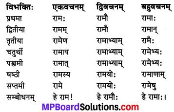 MP Board Class 8th Sanskrit व्याकरण-खण्डः 1