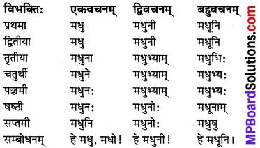 MP Board Class 8th Sanskrit व्याकरण-खण्डः 12