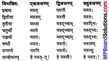 MP Board Class 8th Sanskrit व्याकरण-खण्डः 14