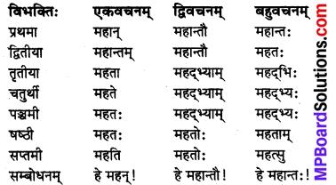 MP Board Class 8th Sanskrit व्याकरण-खण्डः 16