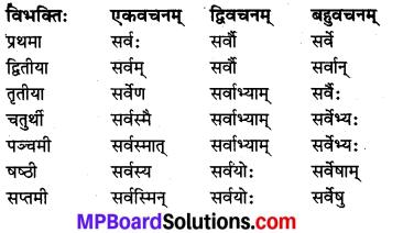 MP Board Class 8th Sanskrit व्याकरण-खण्डः 19