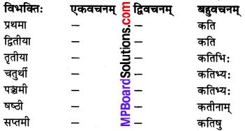 MP Board Class 8th Sanskrit व्याकरण-खण्डः 22