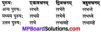 MP Board Class 8th Sanskrit व्याकरण-खण्डः 40