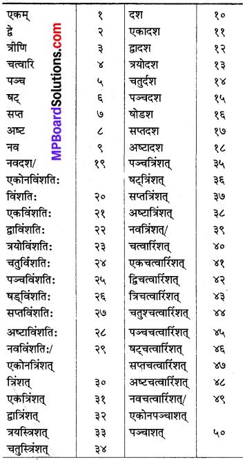 MP Board Class 8th Sanskrit व्याकरण-खण्डः 49
