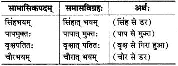 MP Board Class 8th Sanskrit व्याकरण-खण्डः 54