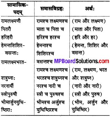 MP Board Class 8th Sanskrit व्याकरण-खण्डः 59