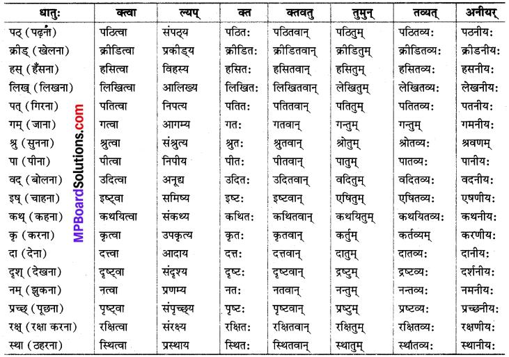 MP Board Class 8th Sanskrit व्याकरण-खण्डः 63