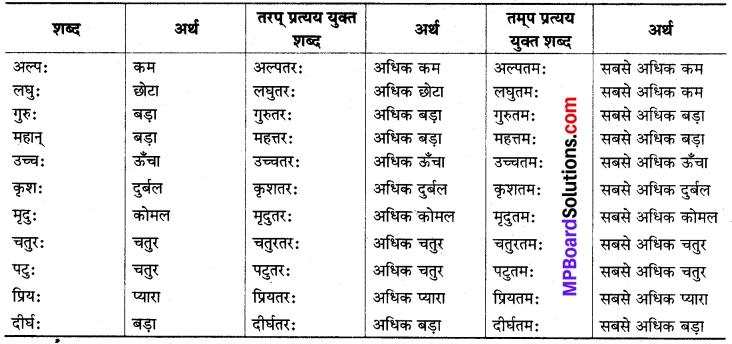 MP Board Class 8th Sanskrit व्याकरण-खण्डः 64