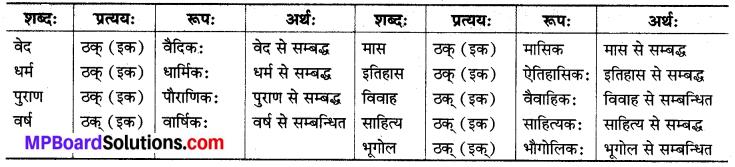 MP Board Class 8th Sanskrit व्याकरण-खण्डः 65