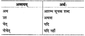 MP Board Class 8th Sanskrit व्याकरण-खण्डः 69