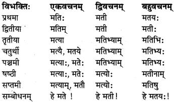 MP Board Class 8th Sanskrit व्याकरण-खण्डः 7