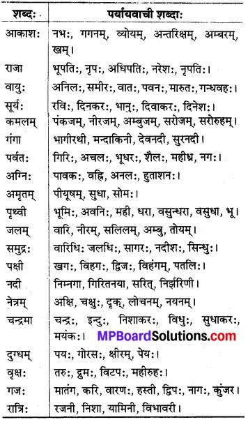 MP Board Class 8th Sanskrit व्याकरण-खण्डः 72