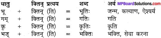 MP Board Class 9th Sanskrit व्याकरण कृदन्त, तद्धित और स्त्री प्रत्यय img-12