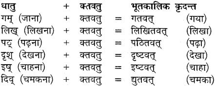 MP Board Class 9th Sanskrit व्याकरण कृदन्त, तद्धित और स्त्री प्रत्यय img-9