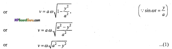 MP Board Class 11th Physics Important Questions Chapter 14 Oscillations 3