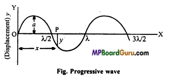 MP Board Class 11th Physics Important Questions Chapter 15 Waves Important 1