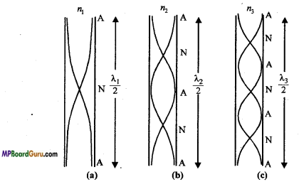 MP Board Class 11th Physics Important Questions Chapter 15 Waves Important 14