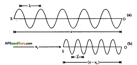 MP Board Class 11th Physics Important Questions Chapter 15 Waves Important 16