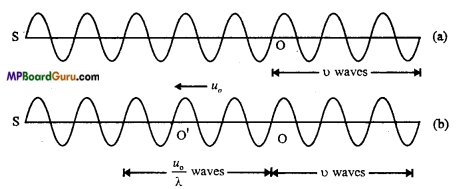 MP Board Class 11th Physics Important Questions Chapter 15 Waves Important 17