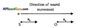 MP Board Class 11th Physics Important Questions Chapter 15 Waves Important 19