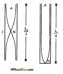 MP Board Class 11th Physics Important Questions Chapter 15 Waves Important 6