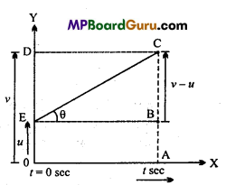 MP Board Class 11th Physics Important Questions Chapter 3 Motion in a Straight Line 4