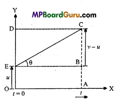 MP Board Class 11th Physics Important Questions Chapter 3 Motion in a Straight Line 6
