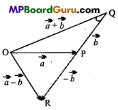 MP Board Class 11th Physics Important Questions Chapter 4 Motion in a Plane 2