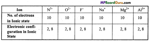 MP Board Class 11th Chemistry Important Questions Chapter 2 Structure of Atom 17