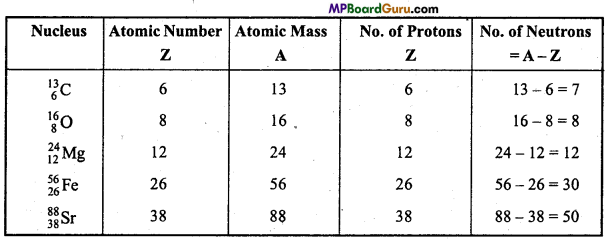 MP Board Class 11th Chemistry Important Questions Chapter 2 Structure of Atom 3