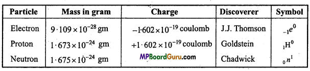 MP Board Class 11th Chemistry Important Questions Chapter 2 Structure of Atom 4