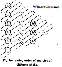 MP Board Class 11th Chemistry Important Questions Chapter 2 Structure of Atom 5