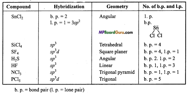 MP Board Class 11th Chemistry Important Questions Chapter 4 Chemical Bonding and Molecular Structure42