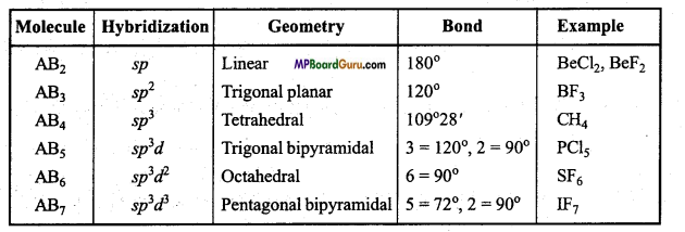 MP Board Class 11th Chemistry Important Questions Chapter 4 Chemical Bonding and Molecular Structure63