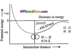 MP Board Class 11th Chemistry Important Questions Chapter 4 Chemical Bonding and Molecular Structure76